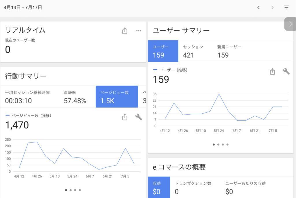 パピーゴの部屋7月20日時点Google Analyticsの状況