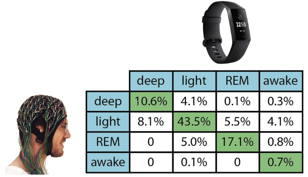 The Quantified ScientistによるFitbit Charge 3睡眠機能の長期検証結果