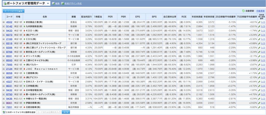 Yahoo!ファイナンスのポートフォリオ画面の見え方