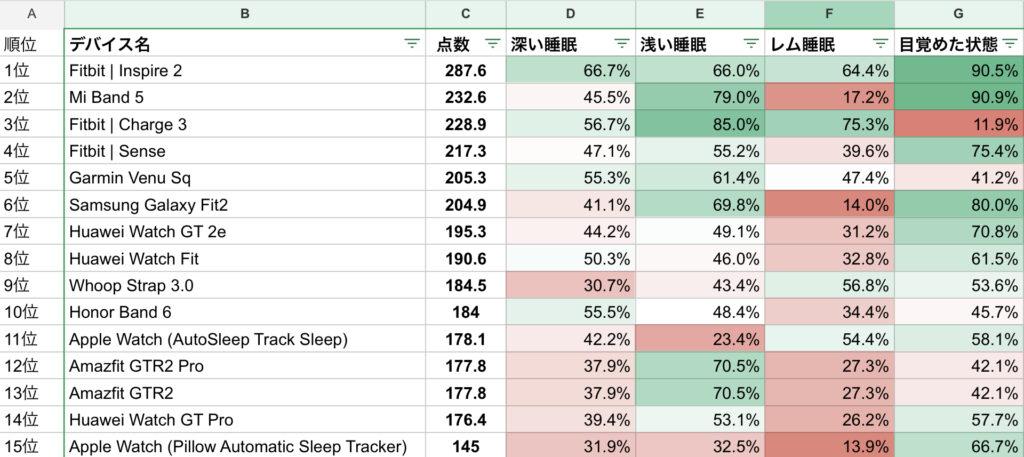 The Quantified Scientistスマートウォッチ睡眠機能の検証結果のまとめ(2021年5月時点)