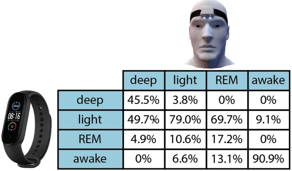 The Quantified ScientistによるXiomi Mi Band 5睡眠機能の検証結果