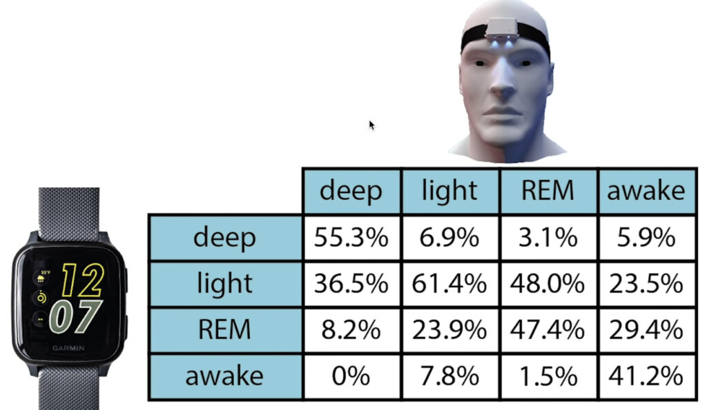 The Quantified ScientistによるGarmin Venue Sq睡眠機能の検証結果