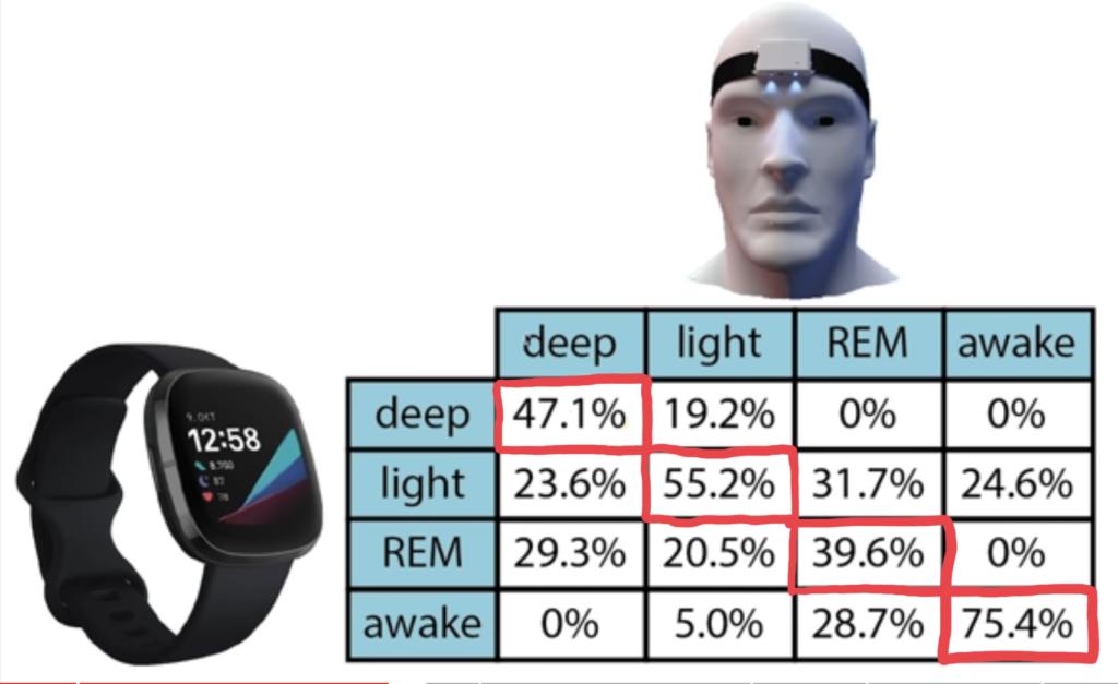 The Quantified Scientist によるFitbit Sense睡眠機能検証結果