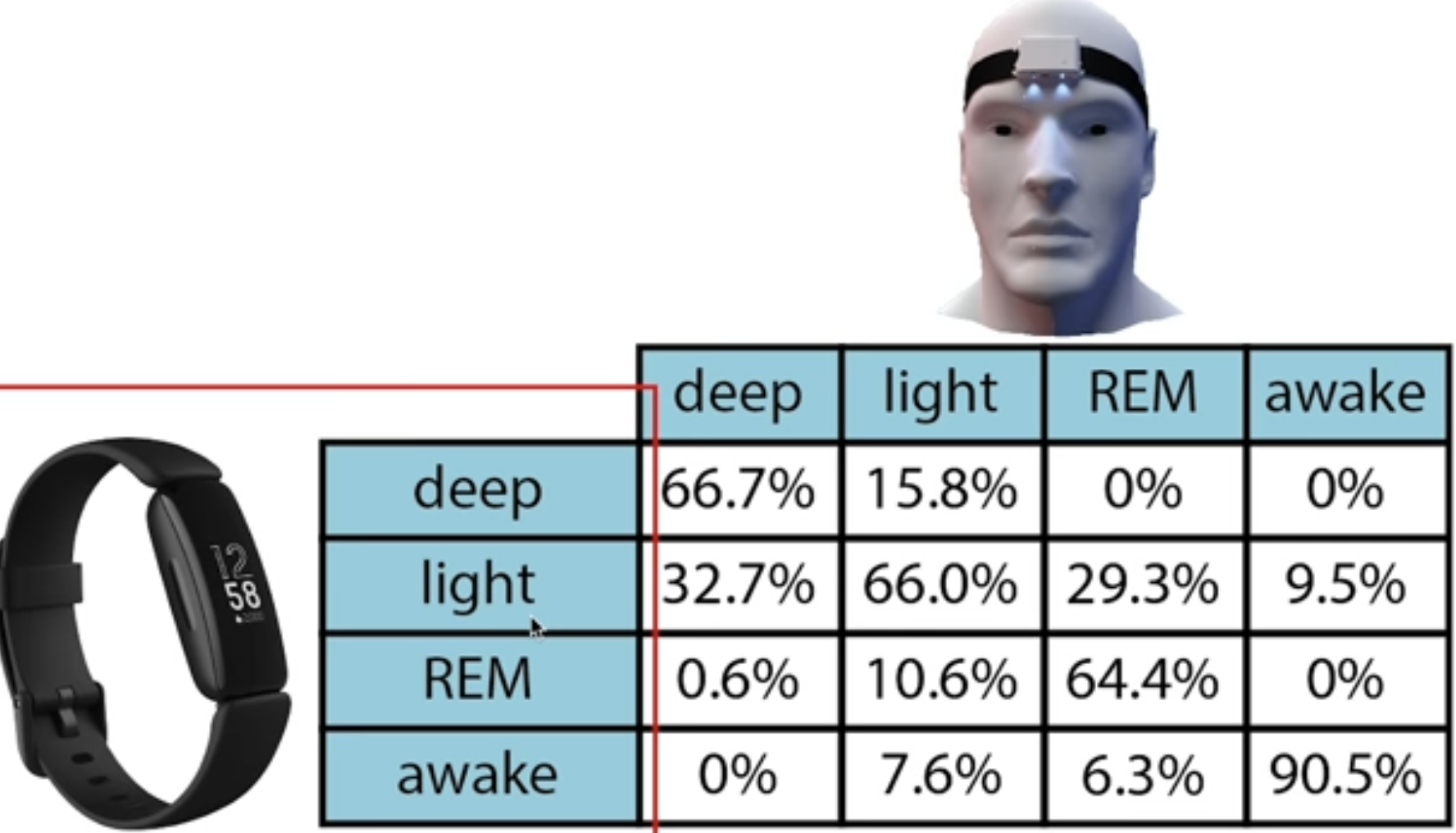 The Quantified ScientistによるFitbit Inspire 2睡眠機能の検証結果